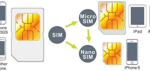 simkaart-microsim-nanosim