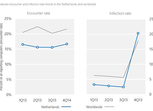 Malware is explosief toegenonomen in Nederland